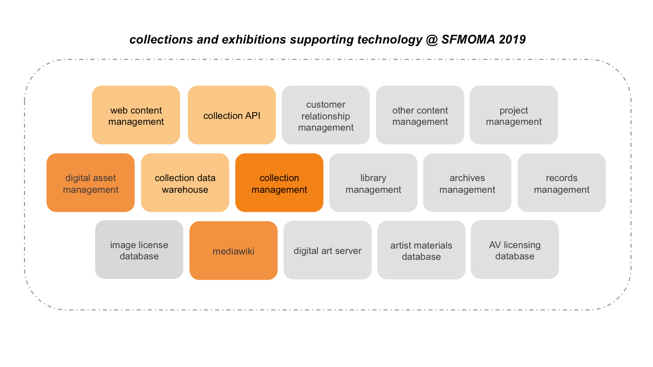 Figure 6. SFMOMA's art information ecosystem as it appeared in 2019.
